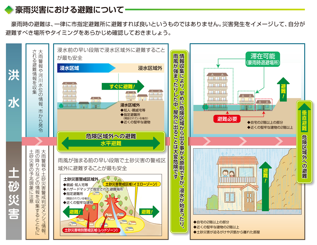 豪雨災害における避難について